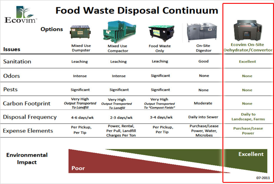 Food Waste Continuum Chart